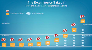 ecommerce_takeoffs_chart