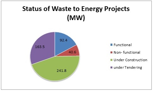 waste_energy